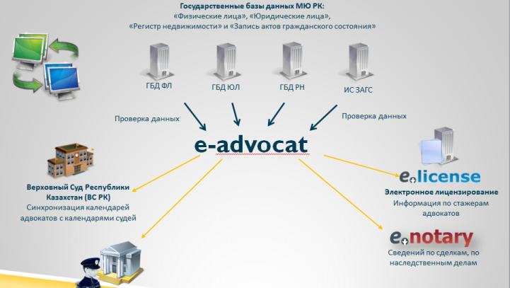 Е-адвокат — новые технологии в адвокатуре